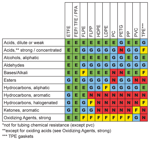 Chemical Reference Summary